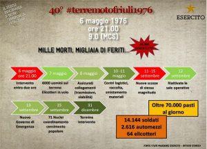 infografica 40° FRIULI TIMELINE